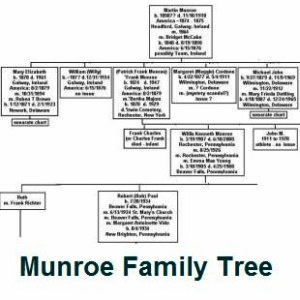 Combined Munroe Family Tree
